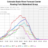 Colorado River Snowpack Tracking 2012 Levels